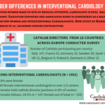 Fewer women in interventional cardiology