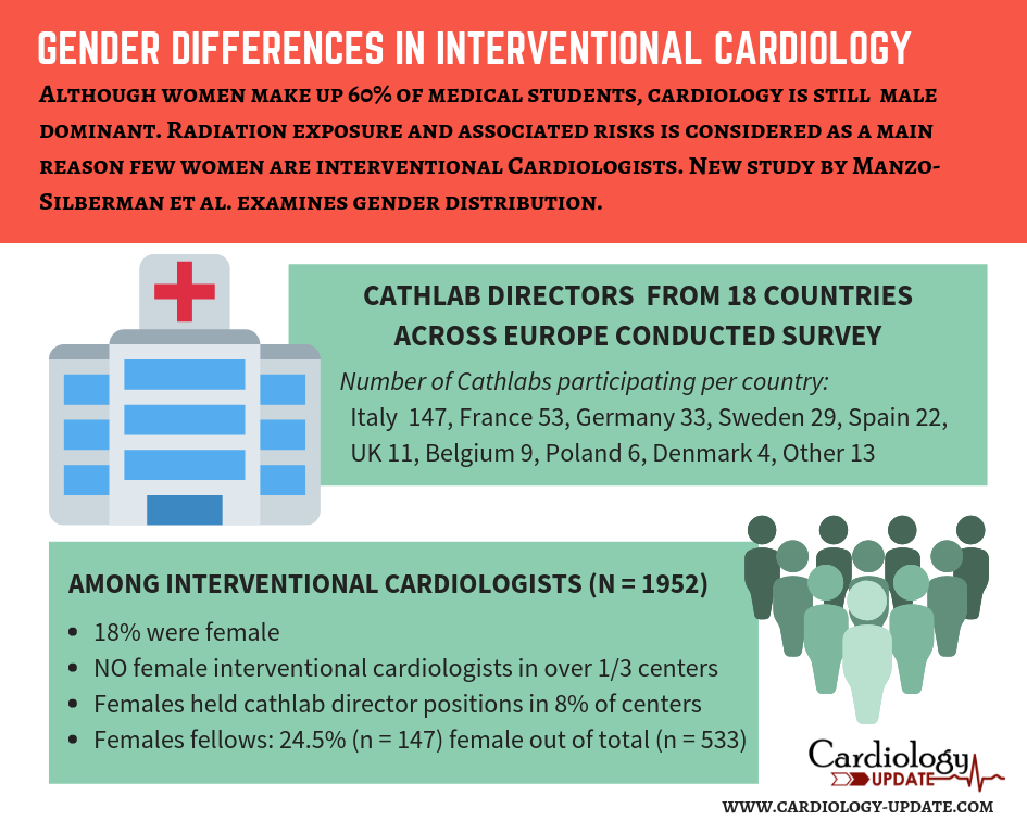 Gender differences in interventional cardiology: a survey about women in cardiology and radioprotection