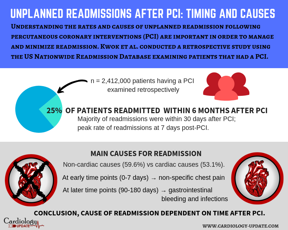 Unplanned readmissions after PCI: Timing & causes